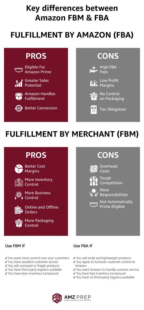 Key differences between Amazon FBM & Amazon FBA